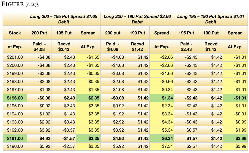 Options trading vertical spread