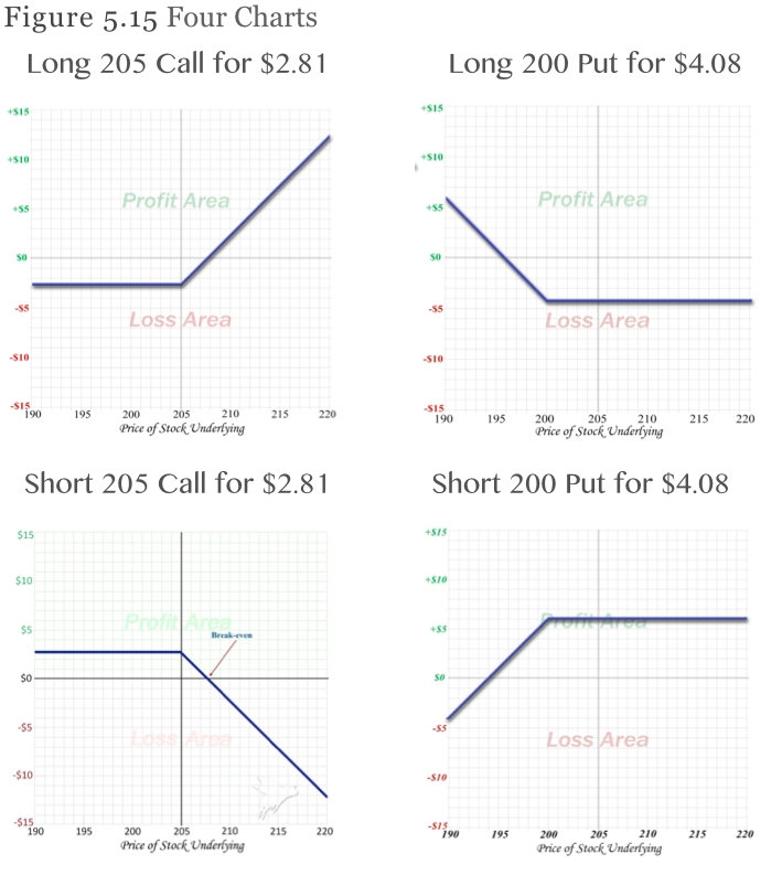 Calls and puts options diagram 4 main