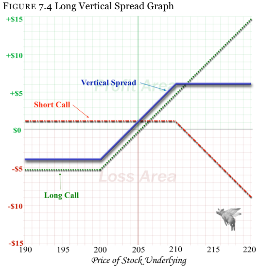 Vertical spread option trading strategies