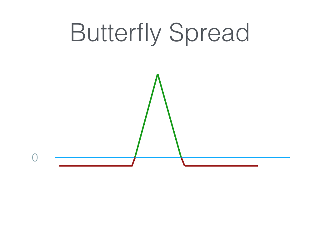 Butterfly spread options strategy
