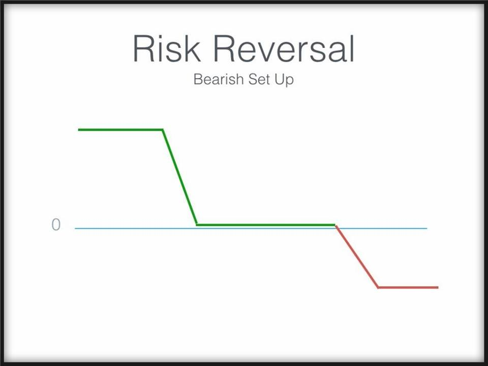 Risk free trading strategies