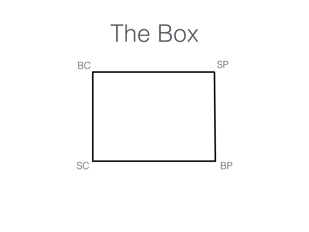 Grey box trading strategies