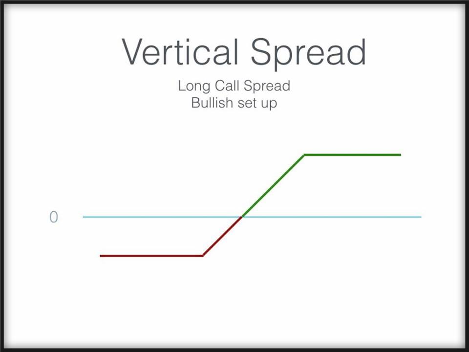 Vertical Spreads Explained | The Options & Futures Guide
