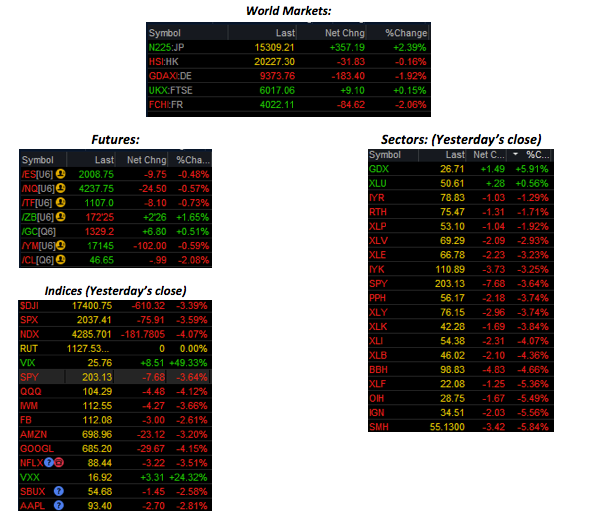 Options trading dallas