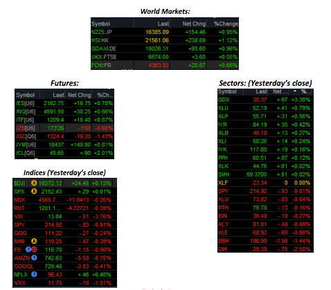 Option trading today