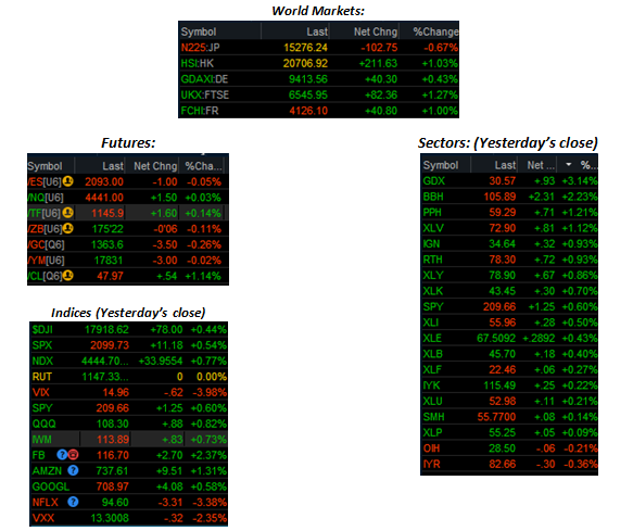 Options trades today